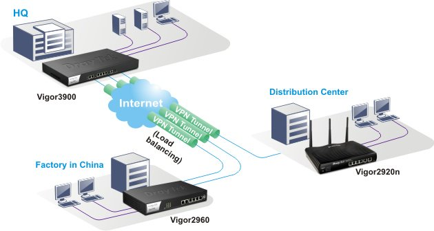 Router Draytek Vigor3900